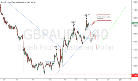 GBPAUD: A Possible Correction Of The Entire Wave Up?