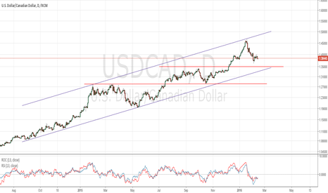 USDCAD: Loonie may get relief to 1.35 before the upward trend resumes