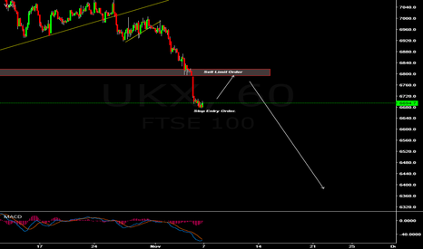 UKX: UK100 Will Pullback. Will go down further