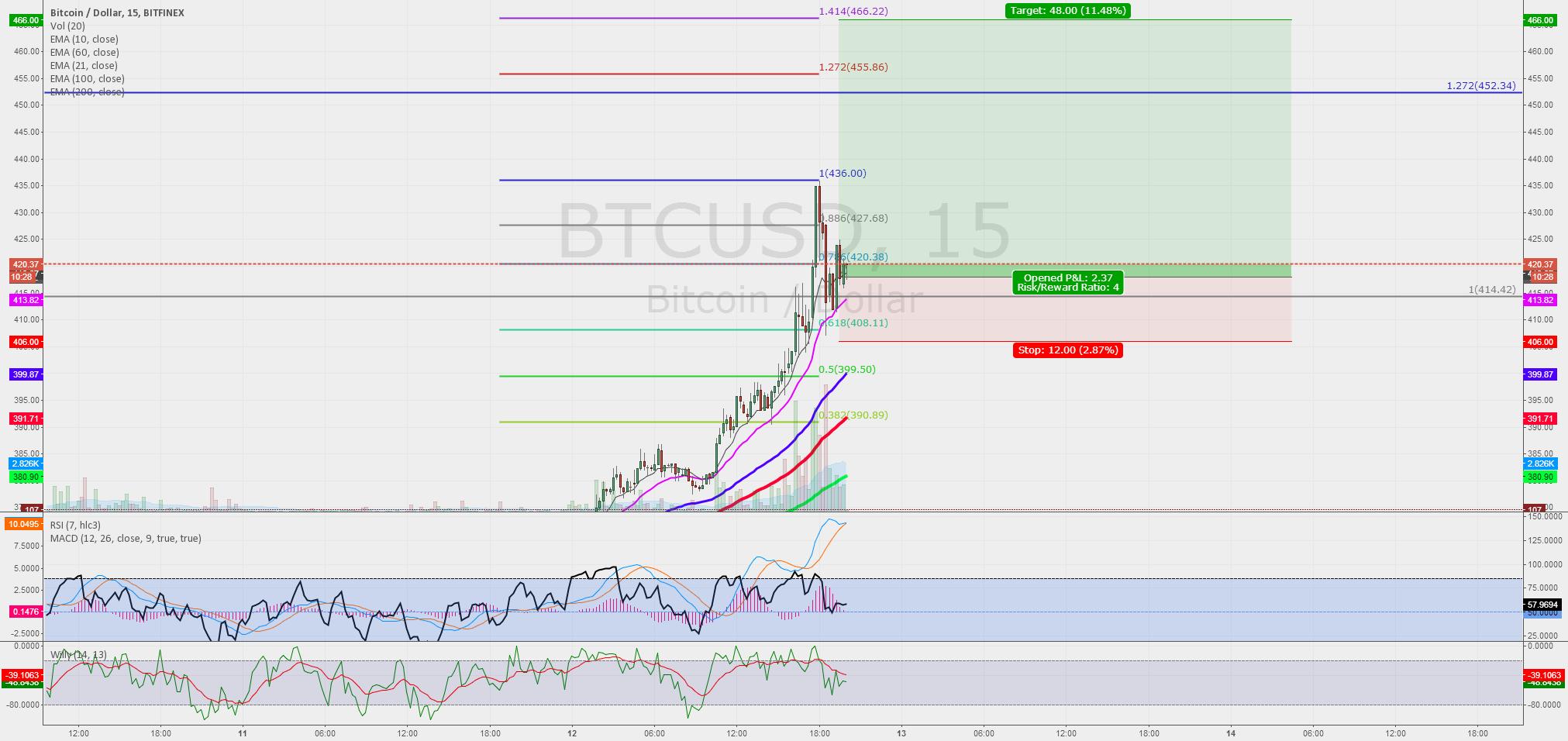 One last push - BTC Bitfinex M15