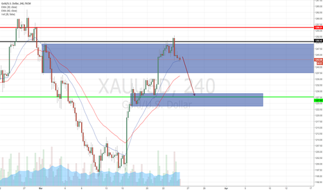 XAUUSD: XAUUSD Short on SND & Resistance rejection