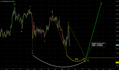 USDJPY: USDJPY. Possible wave 4 target to watch for reversal