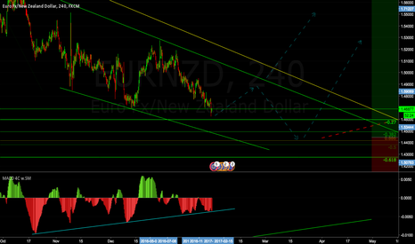 EURNZD: EURNZD Buy low Sell high