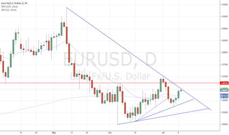EURUSD: Expecting to respect trendline