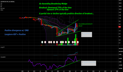 SPHS: Sophiris (SPHS) Multi-month Ascending Broadening Wedge - Bullish