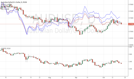 AUDUSD: AUD/USD AND METALS