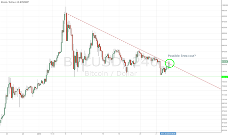 BTCUSD: Possible Breakout