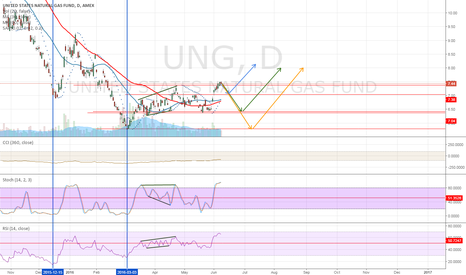 UNG: UNG retake look with technical analysis