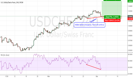 USDCHF: Strong Dollar In December, Bullish Trend will Continue