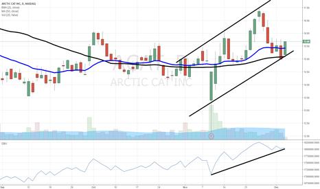 ACAT: $ACAT former high-flyer