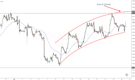 USDOLLAR: Are of interest for short
