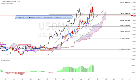 USDMXN: USD/MXN Bearish