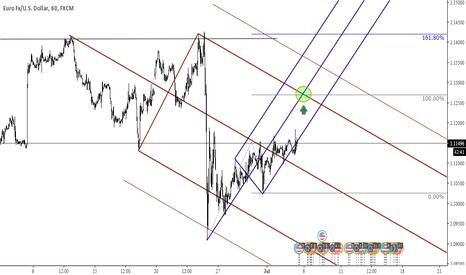 EURUSD: buying opportunity (i missed)