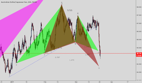 AUDJPY: Looking at AUDJPY