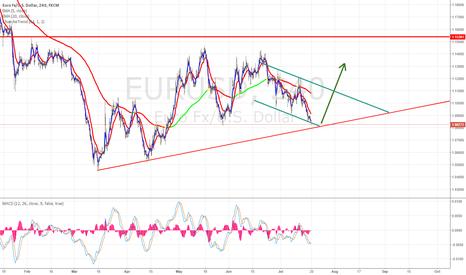 EURUSD: EURUSD Possible trendline bounce