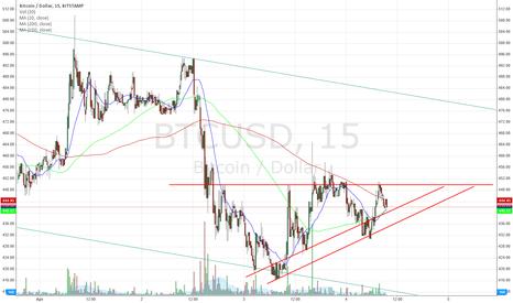 BTCUSD: Ascending Triangle
