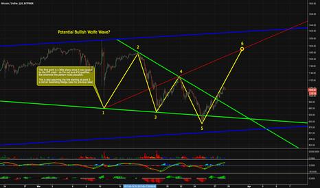 BTCUSD: Bitcoin - Potential Bullish Wolfe Wave?