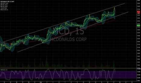MCD: $MCD 15 min