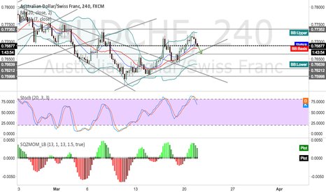 AUDCHF: AUDCHF-short opportunity