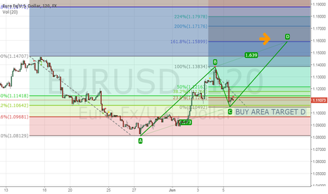 EURUSD: BUY HARMONIC SIGN IN EUR/USD