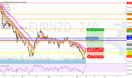 EURNZD: Possible long set-up