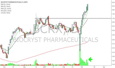 BCRX: BCRX