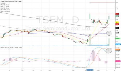 TSEM: Chart Update