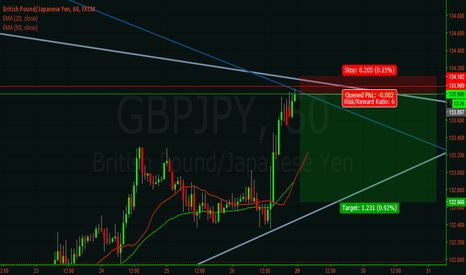 GBPJPY: GBP JPY short idea