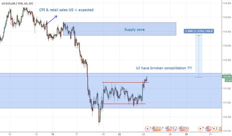 USDJPY: UJ Buy (Potential)