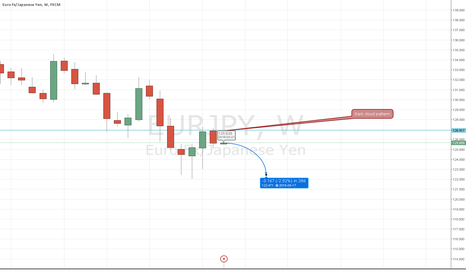 EURJPY: EurJpy is going down to previous lows during next month