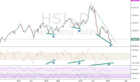 HSI: Big Rebound in HSI soon