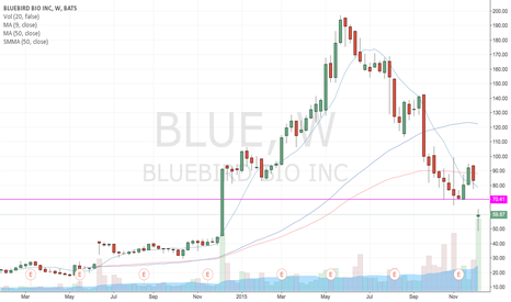BLUE: BLUE Balls