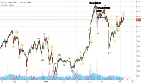 GAIN: GLAD ex-dividend date elliot wave daily trend analysis