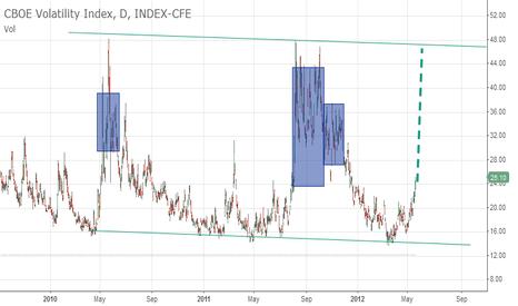 VIX: VIX rising and trading stretegies.
