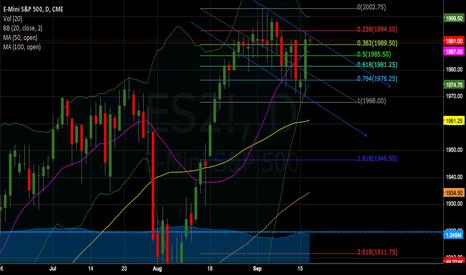 ES2!: Chart update