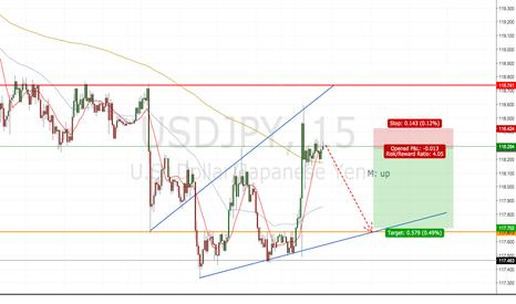 USDJPY: potential short usd/jpy