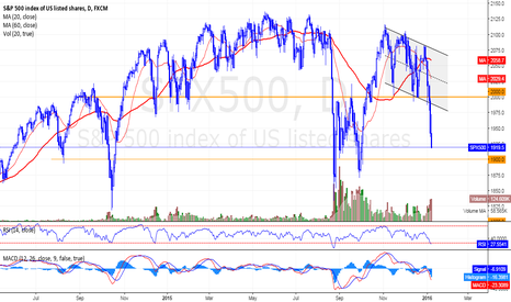 SPX500: S&P 500 - Thinking about tradingrange