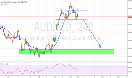 AUDNZD: aud nzd short the shs