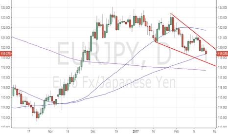 EURJPY: EUR/JPY - Falling wedge in an uptrend