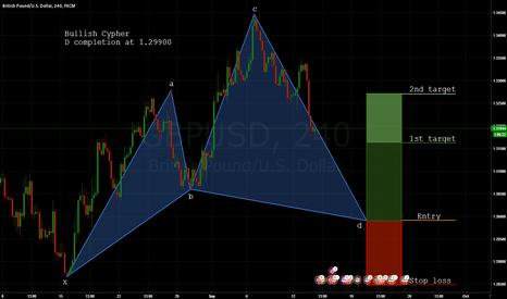GBPUSD: GBPUSD: Buying below 1.30 (Bull Cypher)