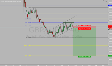 GBPAUD: Doble top at .50 fib