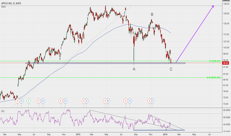 AAPL: APPL Hitting Support & Potential Buy Opportunity