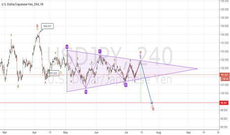USDJPY: last wave of triangle and than more decline