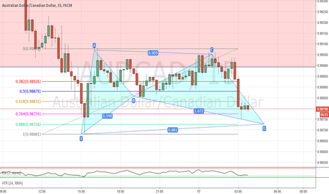 AUDCAD: Bat pattern