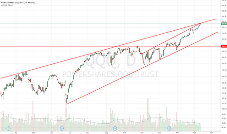 QQQ: at resistance of parallel+rising wedge channel