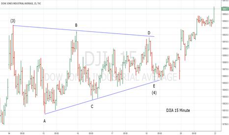 DJI: DJIA Horizontal Triangle Complete - Top Soon
