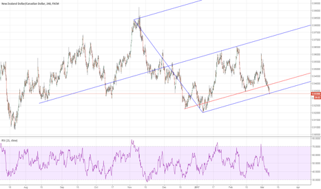 NZDCAD: NZDUSD: Long idea