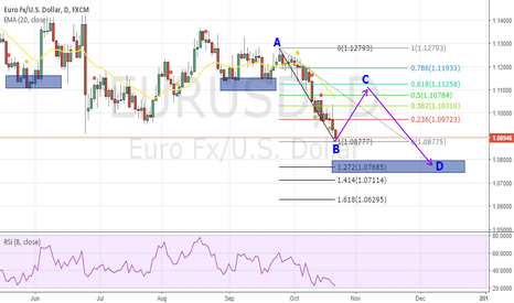 EURUSD: EUR/USD TO RETRACE FOR FEW DAYS