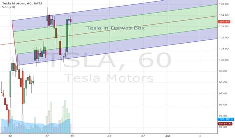 TSLA: Tesla in darvas Box