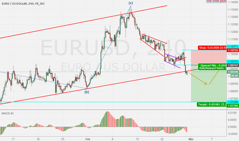EURUSD: EURUSD : Monthly Update
